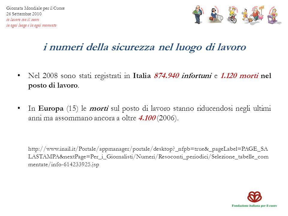 i numeri della sicurezza nel luogo di lavoro Nel 2008 sono stati registrati in Italia 874.940 infortuni e 1.120 morti nel posto di lavoro. In Europa (