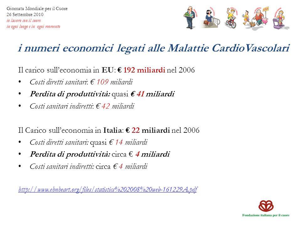 i numeri economici legati alle Malattie CardioVascolari Il carico sulleconomia in EU: 192 miliardi nel 2006 Costi diretti sanitari: 109 miliardi Perdi