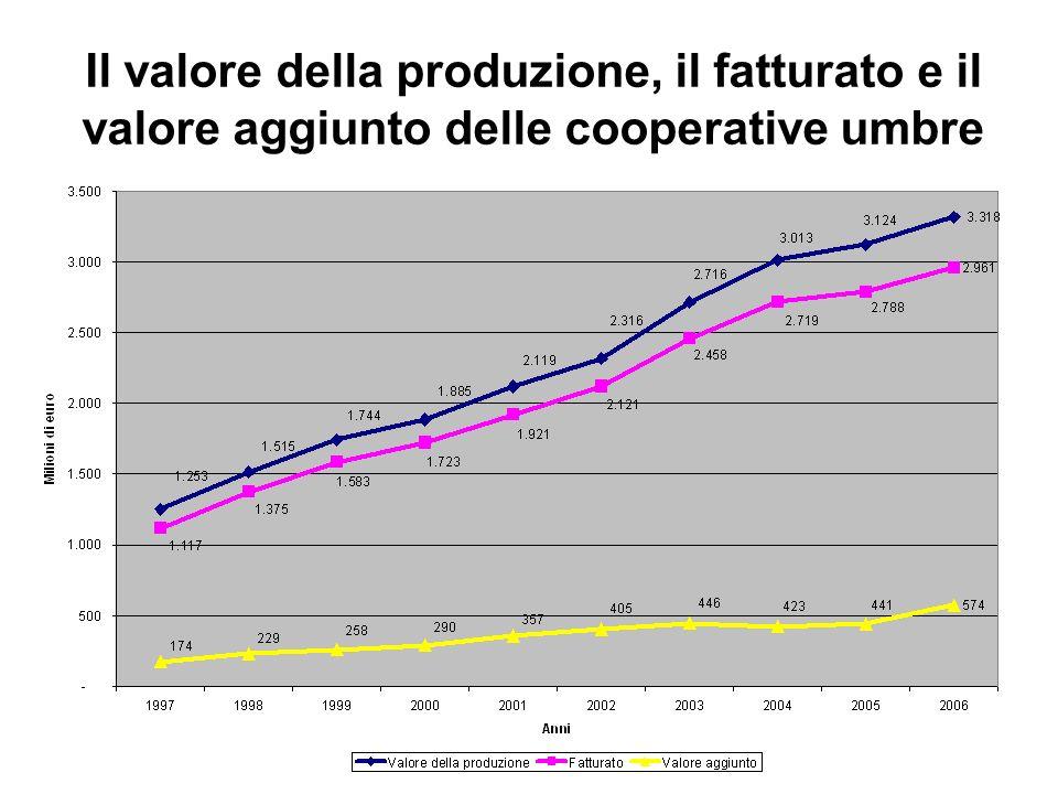 Il valore della produzione, il fatturato e il valore aggiunto delle cooperative umbre