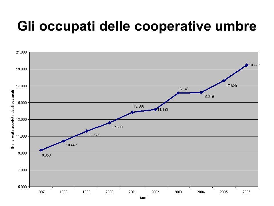 Gli occupati delle cooperative umbre