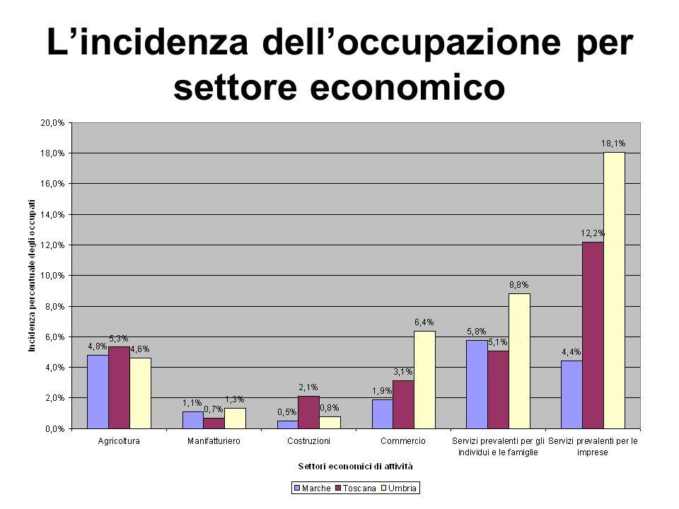Lincidenza delloccupazione per settore economico