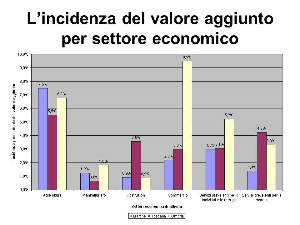 Lincidenza del valore aggiunto per settore economico