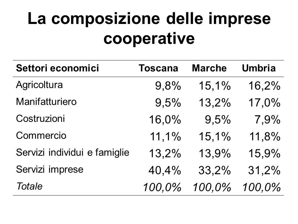 La composizione delle imprese cooperative Settori economiciToscanaMarcheUmbria Agricoltura 9,8%15,1%16,2% Manifatturiero 9,5%13,2%17,0% Costruzioni 16