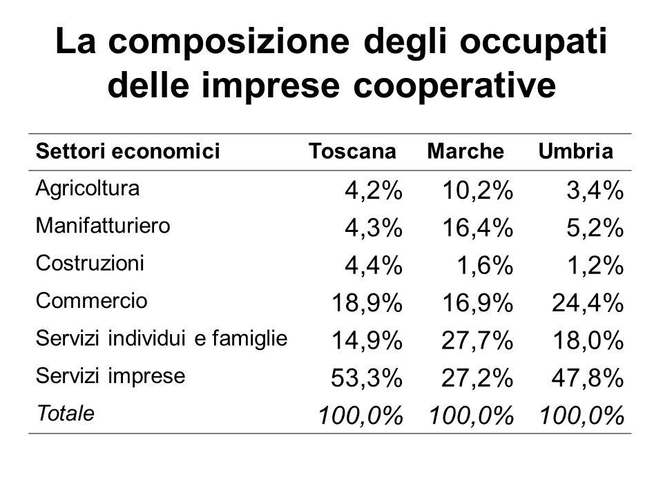 La composizione degli occupati delle imprese cooperative Settori economiciToscanaMarcheUmbria Agricoltura 4,2%10,2%3,4% Manifatturiero 4,3%16,4%5,2% C