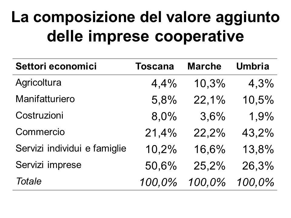 La composizione del valore aggiunto delle imprese cooperative Settori economiciToscanaMarcheUmbria Agricoltura 4,4%10,3%4,3% Manifatturiero 5,8%22,1%1