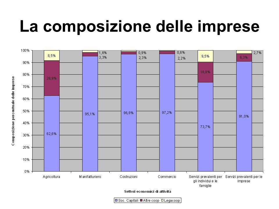 La composizione delle imprese