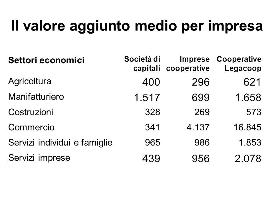 Il valore aggiunto medio per impresa Settori economici Società di capitali Imprese cooperative Cooperative Legacoop Agricoltura 400296621 Manifatturie