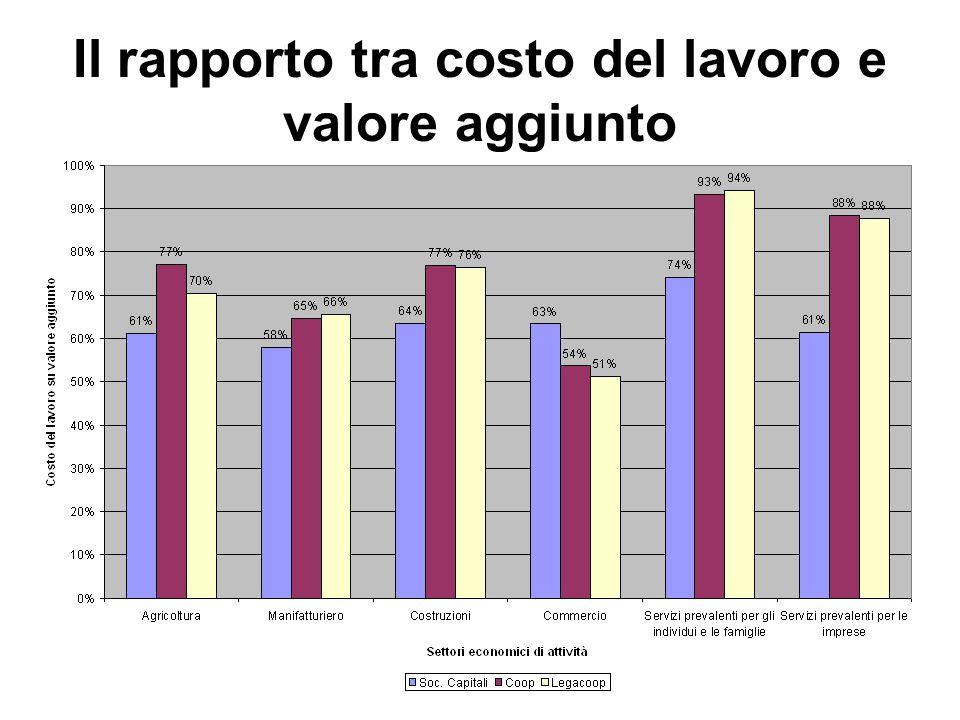 Il rapporto tra costo del lavoro e valore aggiunto