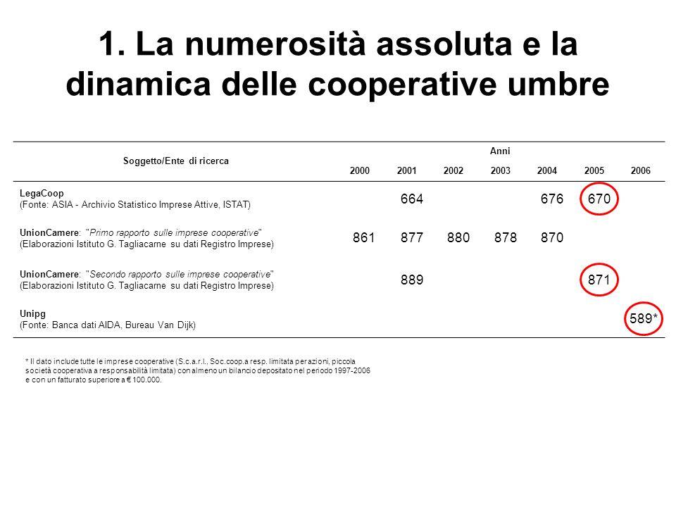 1. La numerosità assoluta e la dinamica delle cooperative umbre Soggetto/Ente di ricerca Anni 2000200120022003200420052006 LegaCoop (Fonte: ASIA - Arc