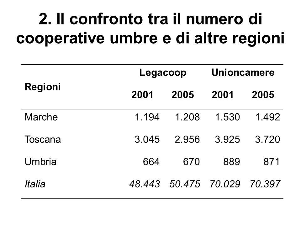 2. Il confronto tra il numero di cooperative umbre e di altre regioni Regioni LegacoopUnioncamere 2001200520012005 Marche1.1941.2081.5301.492 Toscana3