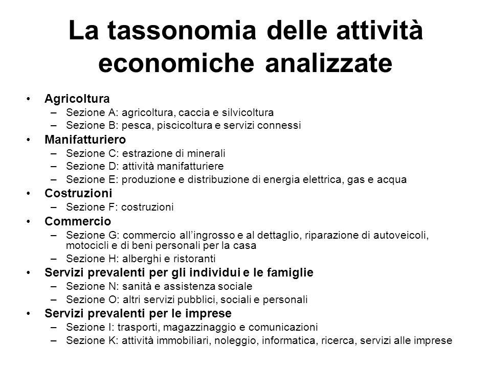 La tassonomia delle attività economiche analizzate Agricoltura –Sezione A: agricoltura, caccia e silvicoltura –Sezione B: pesca, piscicoltura e serviz