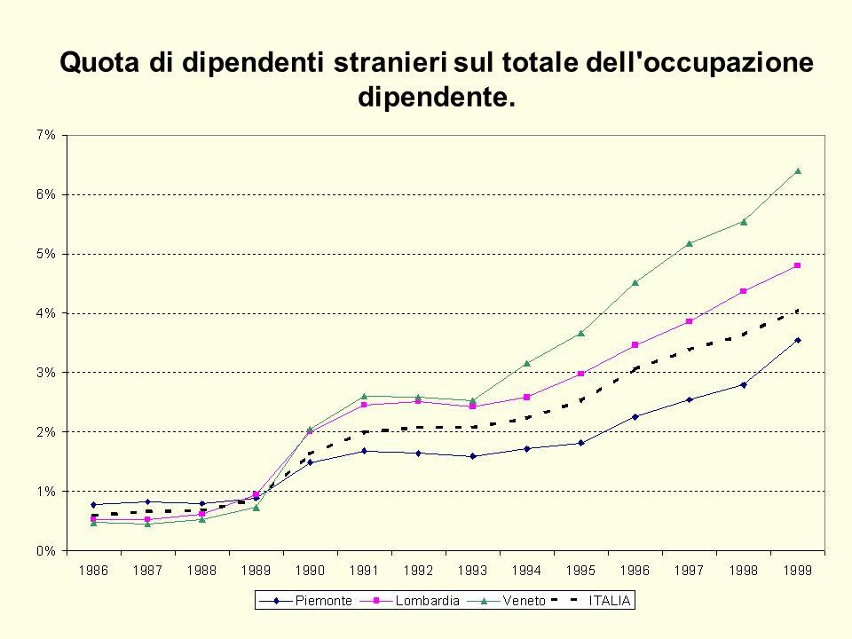 Quota di dipendenti stranieri sul totale dell occupazione dipendente.