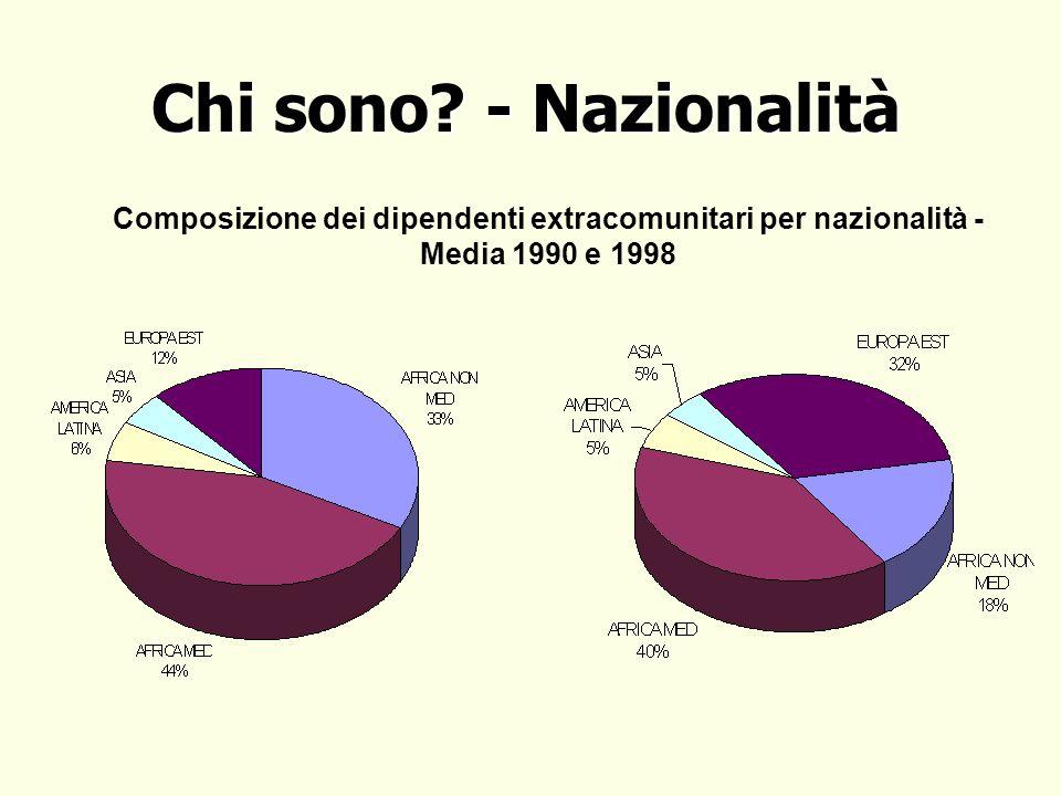 Composizione dei dipendenti extracomunitari per nazionalità - Media 1990 e 1998 Chi sono.