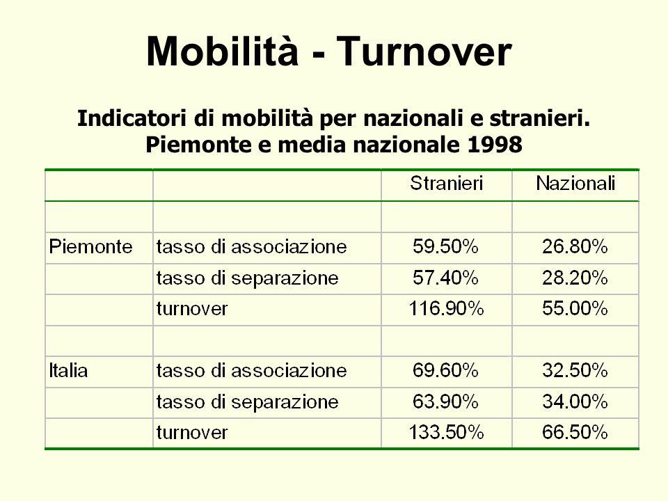 Mobilità - Turnover Indicatori di mobilità per nazionali e stranieri. Piemonte e media nazionale 1998