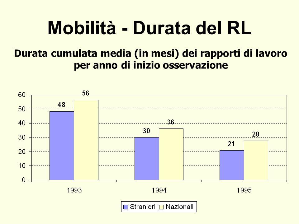 Mobilità - Durata del RL Durata cumulata media (in mesi) dei rapporti di lavoro per anno di inizio osservazione