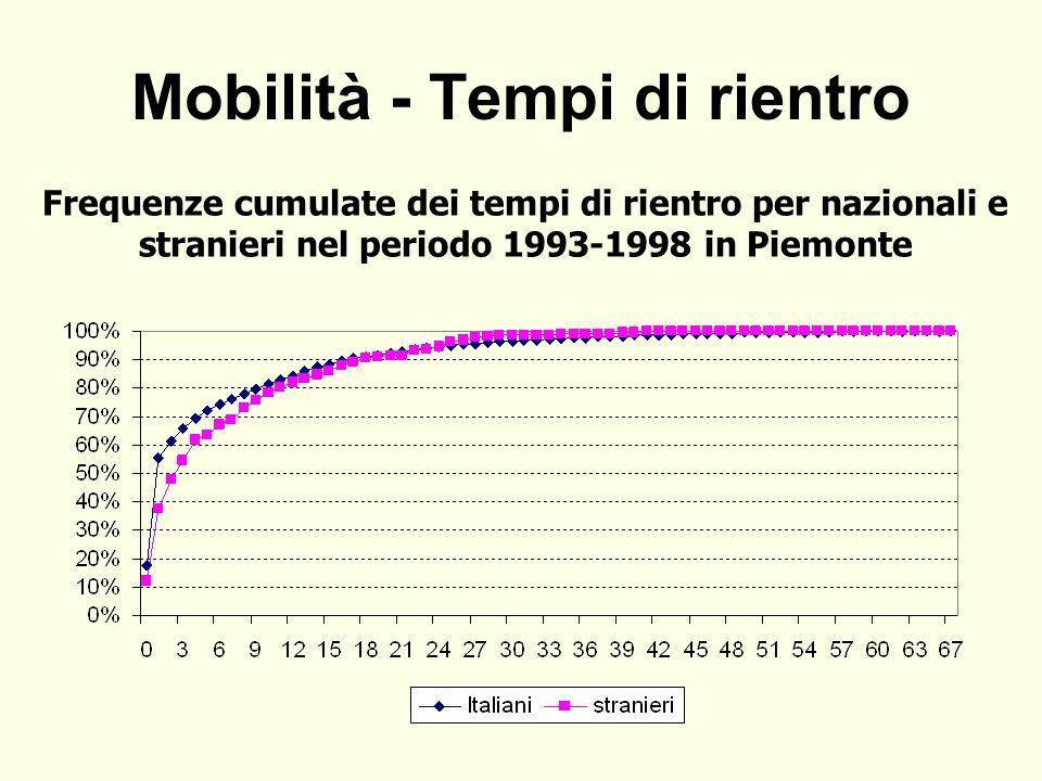 Mobilità - Tempi di rientro Frequenze cumulate dei tempi di rientro per nazionali e stranieri nel periodo 1993-1998 in Piemonte