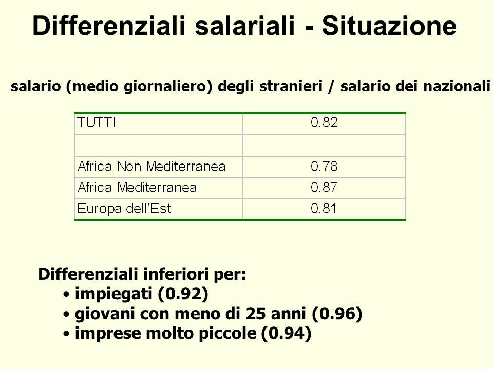 Differenziali salariali - Situazione salario (medio giornaliero) degli stranieri / salario dei nazionali Differenziali inferiori per: impiegati (0.92) giovani con meno di 25 anni (0.96) imprese molto piccole (0.94)