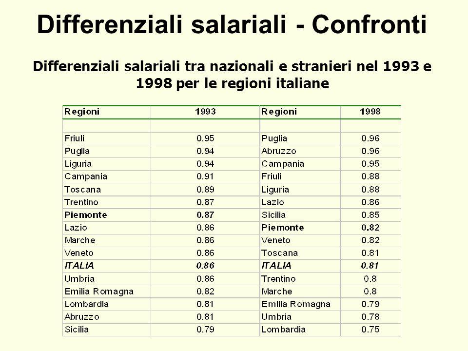 Differenziali salariali - Confronti Differenziali salariali tra nazionali e stranieri nel 1993 e 1998 per le regioni italiane