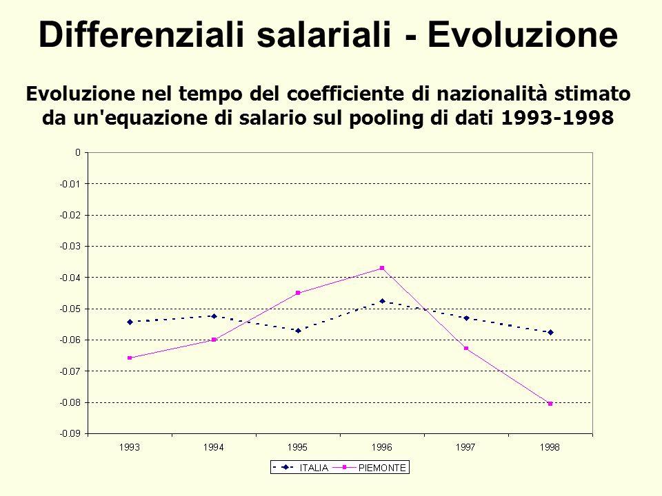 Differenziali salariali - Evoluzione Evoluzione nel tempo del coefficiente di nazionalità stimato da un equazione di salario sul pooling di dati 1993-1998
