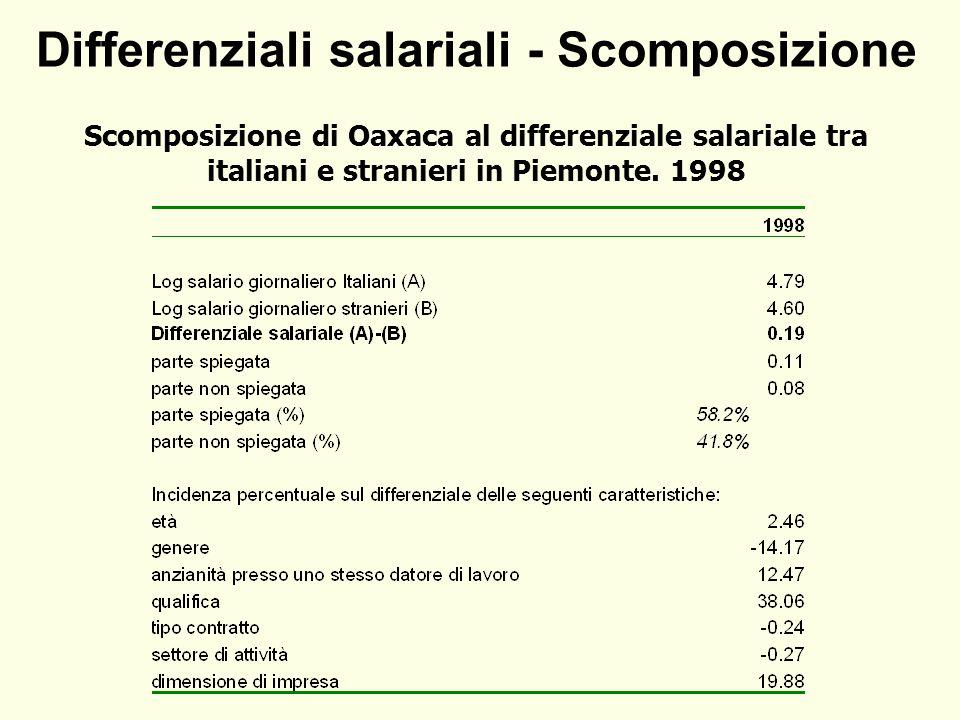 Differenziali salariali - Scomposizione Scomposizione di Oaxaca al differenziale salariale tra italiani e stranieri in Piemonte.