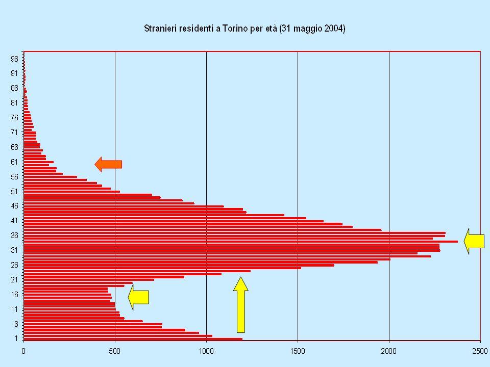 Stock (asse sinistro) e quote sul totale (asse destro) di extracomunitari dipendenti in Piemonte
