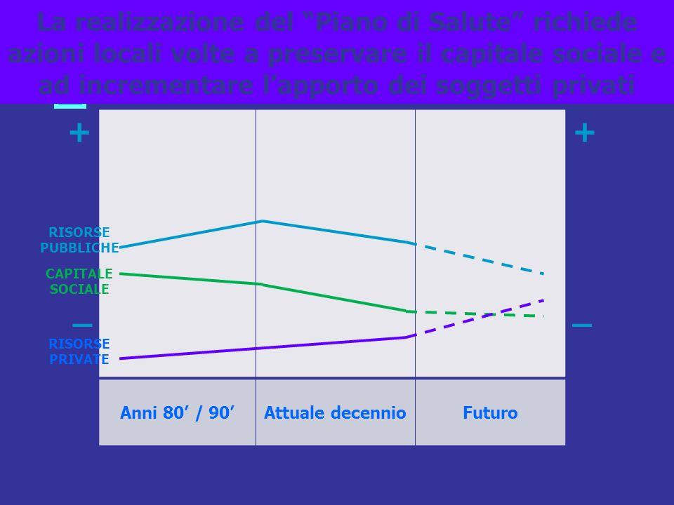 x 10 La realizzazione del Piano di Salute richiede azioni locali volte a preservare il capitale sociale e ad incrementare lapporto dei soggetti privati +_+_ +_+_ Anni 80 / 90Attuale decennioFuturo RISORSE PUBBLICHE RISORSE PRIVATE CAPITALE SOCIALE