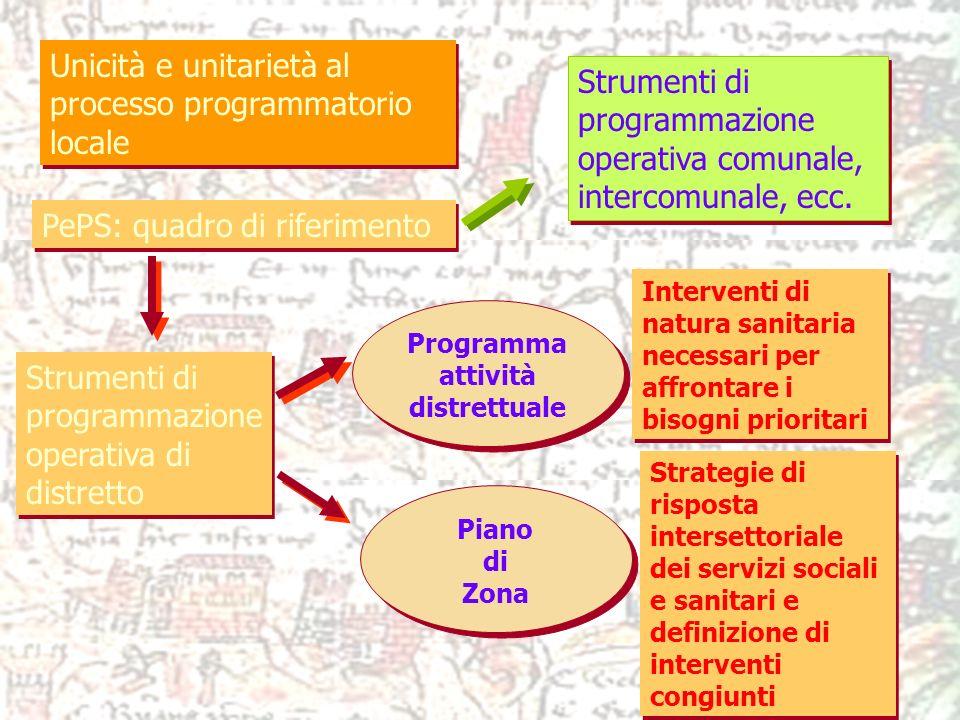 Unicità e unitarietà al processo programmatorio locale PePS: quadro di riferimento Strumenti di programmazione operativa di distretto Programma attivi
