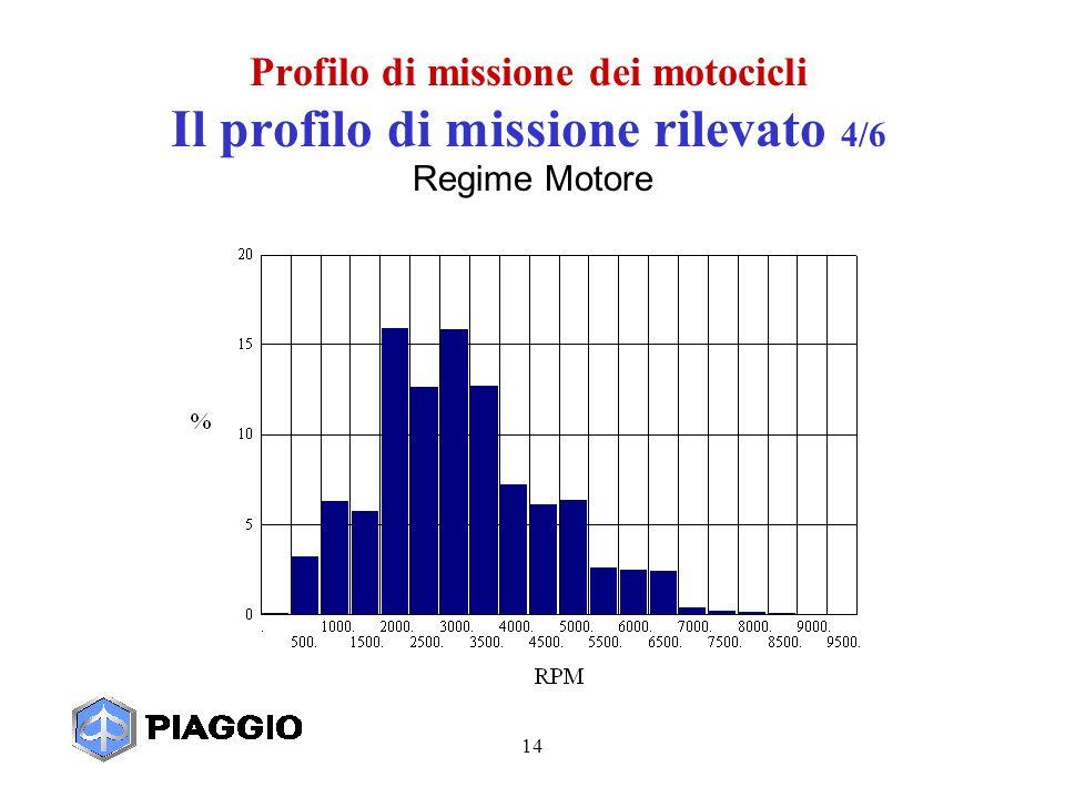 14 Regime Motore Profilo di missione dei motocicli Il profilo di missione rilevato 4/6