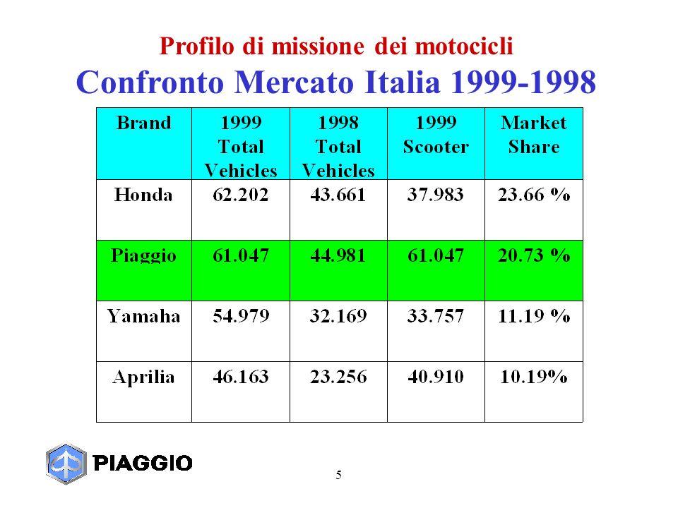 5 Profilo di missione dei motocicli Confronto Mercato Italia 1999-1998