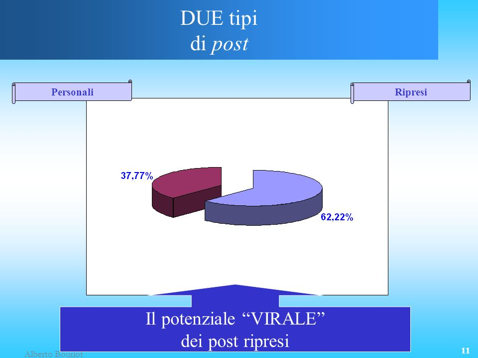 Alberto Bourlot 11 DUE tipi di post PersonaliRipresi Il potenziale VIRALE dei post ripresi