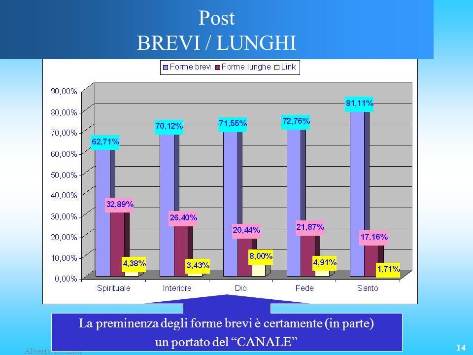 Alberto Bourlot 14 Post BREVI / LUNGHI La preminenza degli forme brevi è certamente (in parte) un portato del CANALE