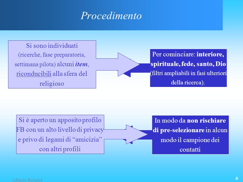 Alberto Bourlot 6 In modo da non rischiare di pre-selezionare in alcun modo il campione dei contatti Per cominciare: interiore, spirituale, fede, santo, Dio (filtri ampliabili in fasi ulteriori della ricerca).