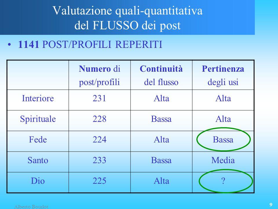 Alberto Bourlot 9 Numero di post/profili Continuità del flusso Pertinenza degli usi Interiore231Alta Spirituale228BassaAlta Fede224AltaBassa Santo233BassaMedia Dio225Alta.