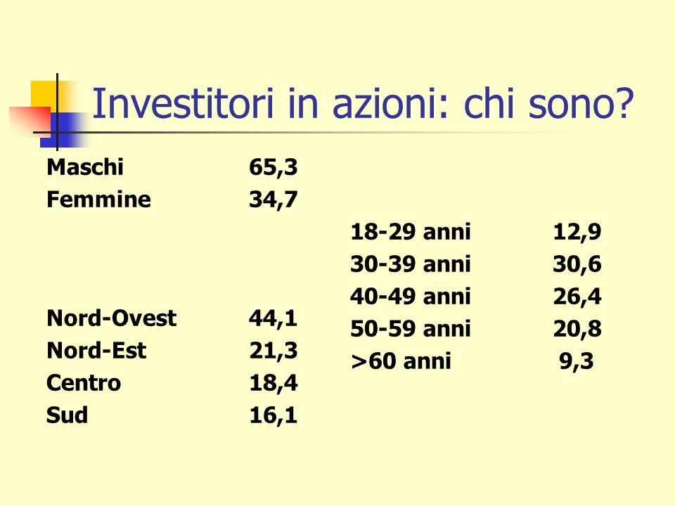 Investitori in azioni: chi sono? Maschi65,3 Femmine34,7 Nord-Ovest44,1 Nord-Est21,3 Centro18,4 Sud16,1 18-29 anni12,9 30-39 anni30,6 40-49 anni26,4 50