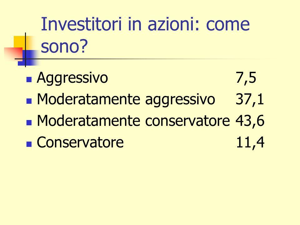 Investitori in azioni: come sono? Aggressivo7,5 Moderatamente aggressivo37,1 Moderatamente conservatore43,6 Conservatore11,4