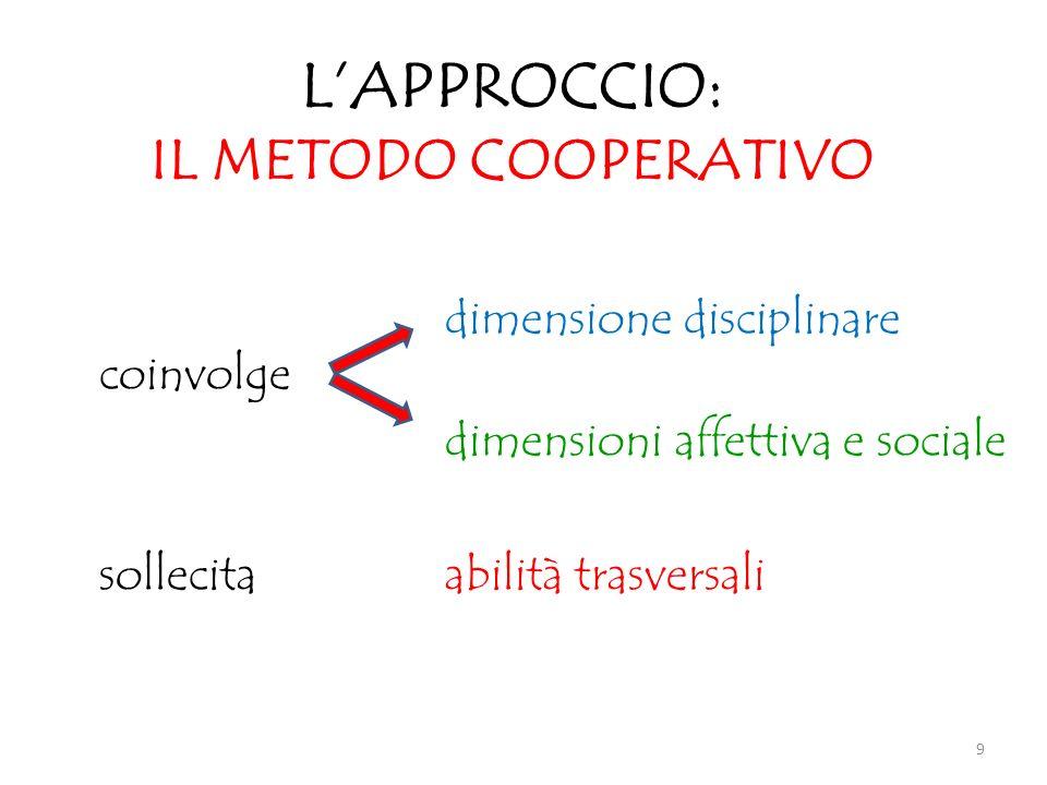 LAPPROCCIO: IL METODO COOPERATIVO dimensione disciplinare coinvolge dimensioni affettiva e sociale sollecita abilità trasversali 9