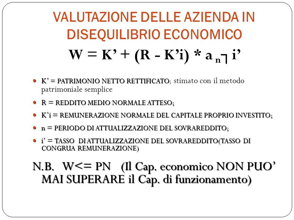 VALUTAZIONE DELLE AZIENDA IN DISEQUILIBRIO ECONOMICO W = K + (R - Ki) * a n i K = PATRIMONIO NETTO RETTIFICATO K = PATRIMONIO NETTO RETTIFICATO; stima
