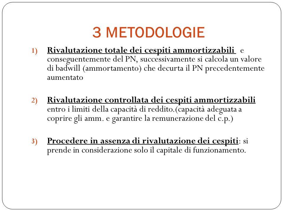 3 METODOLOGIE 1) Rivalutazione totale dei cespiti ammortizzabili e conseguentemente del PN, successivamente si calcola un valore di badwill (ammortame