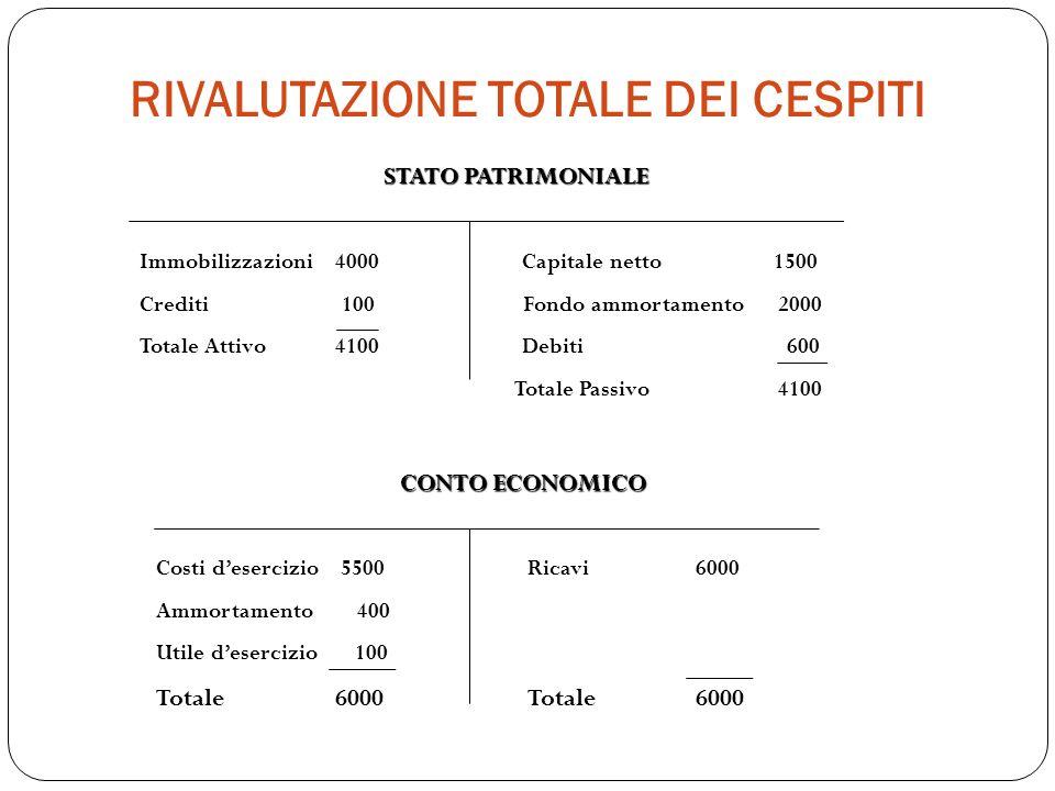 RIVALUTAZIONE TOTALE DEI CESPITI STATO PATRIMONIALE Immobilizzazioni 4000 Capitale netto 1500 Crediti 100 Fondo ammortamento 2000 Totale Attivo 4100 D