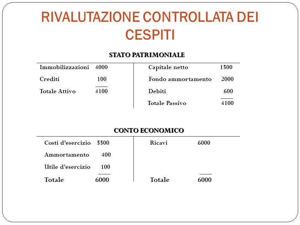RIVALUTAZIONE CONTROLLATA DEI CESPITI STATO PATRIMONIALE Immobilizzazioni 4000 Capitale netto 1500 Crediti 100 Fondo ammortamento 2000 Totale Attivo 4
