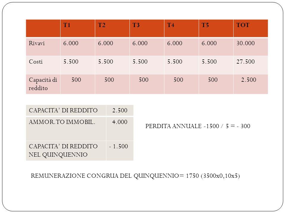 T1T2T3T4T5TOT Rivavi6.000 30.000 Costi5.500 27.500 Capacità di reddito 500 2.500 CAPACITA DI REDDITO 2.500 AMMOR.TO IMMOBIL. 4.000 CAPACITA DI REDDITO