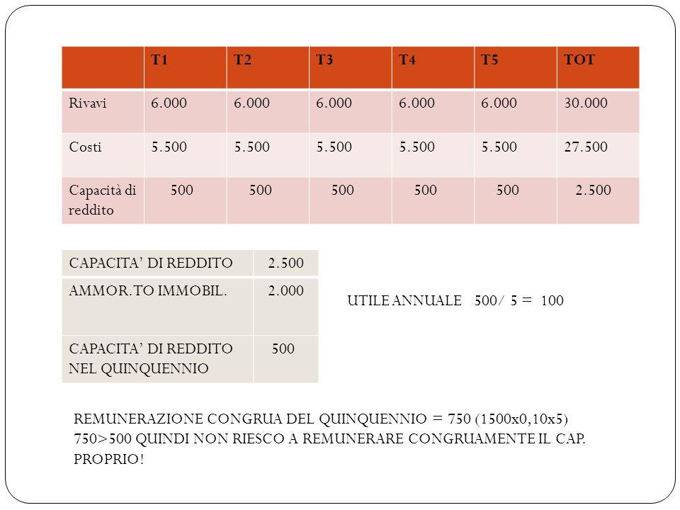 T1T2T3T4T5TOT Rivavi6.000 30.000 Costi5.500 27.500 Capacità di reddito 500 2.500 CAPACITA DI REDDITO 2.500 AMMOR.TO IMMOBIL. 2.000 CAPACITA DI REDDITO