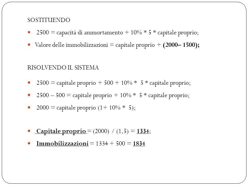 SOSTITUENDO 2500 = capacità di ammortamento + 10% * 5 * capitale proprio; Valore delle immobilizzazioni = capitale proprio + (2000– 1500); RISOLVENDO