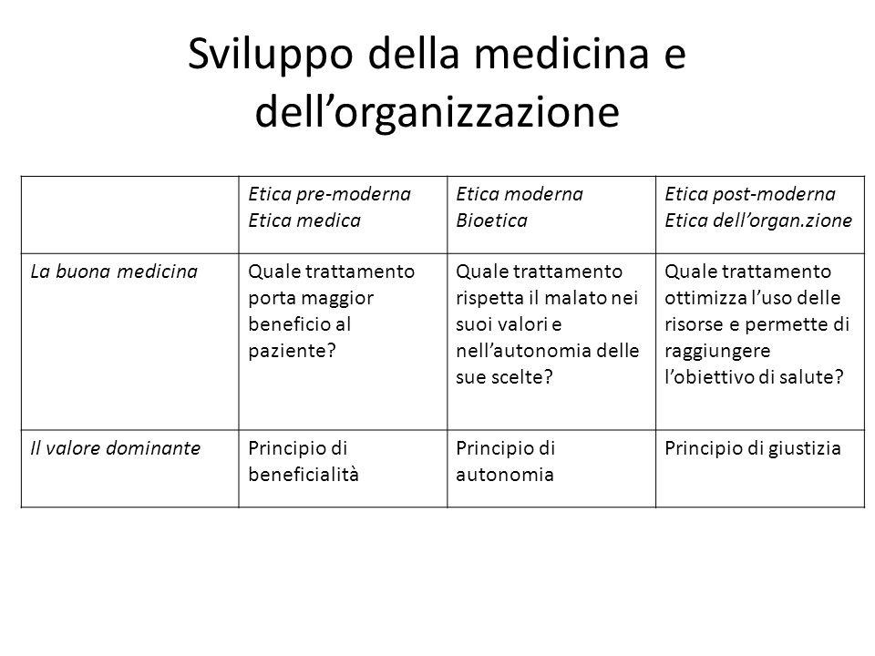 Sviluppo della medicina e dellorganizzazione Etica pre-moderna Etica medica Etica moderna Bioetica Etica post-moderna Etica dellorgan.zione La buona m