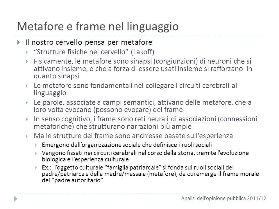 Metafore e frame nel linguaggio Il nostro cervello pensa per metafore Strutture fisiche nel cervello (Lakoff) Fisicamente, le metafore sono sinapsi (c