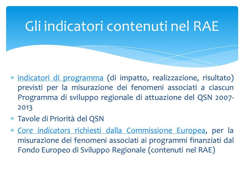 indicatori di programma (di impatto, realizzazione, risultato) previsti per la misurazione dei fenomeni associati a ciascun Programma di sviluppo regi