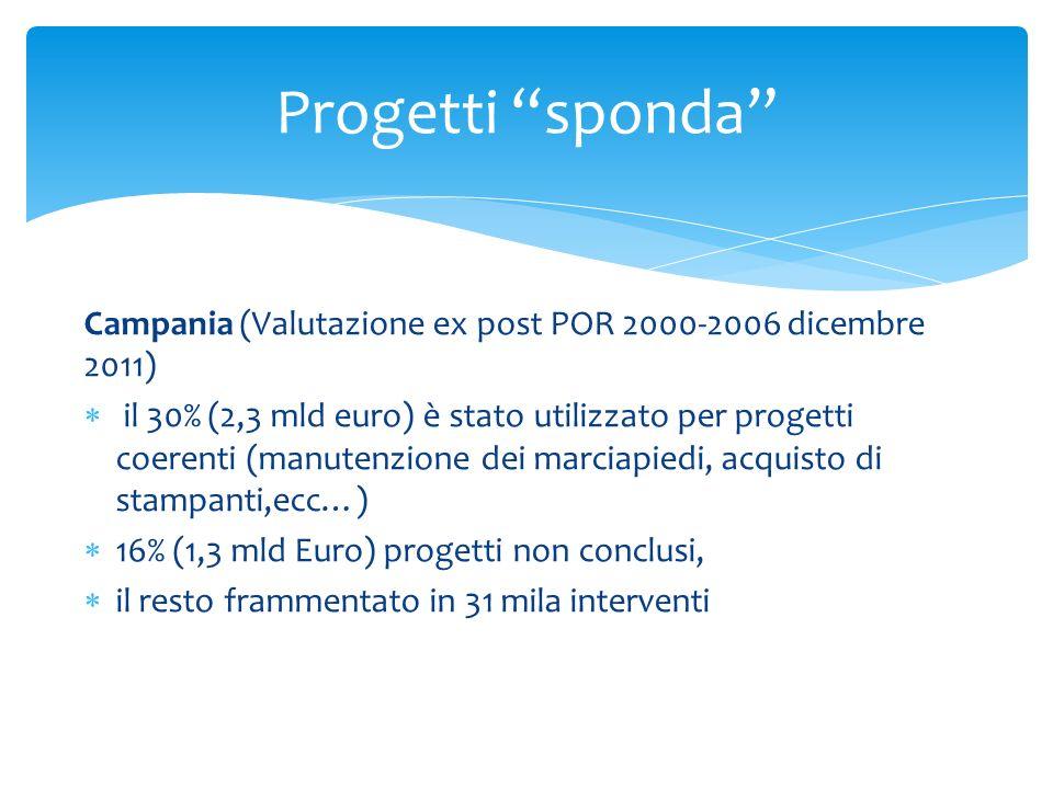 Campania (Valutazione ex post POR 2000-2006 dicembre 2011) il 30% (2,3 mld euro) è stato utilizzato per progetti coerenti (manutenzione dei marciapied