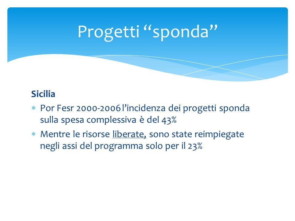 Sicilia Por Fesr 2000-2006 lincidenza dei progetti sponda sulla spesa complessiva è del 43% Mentre le risorse liberate, sono state reimpiegate negli a