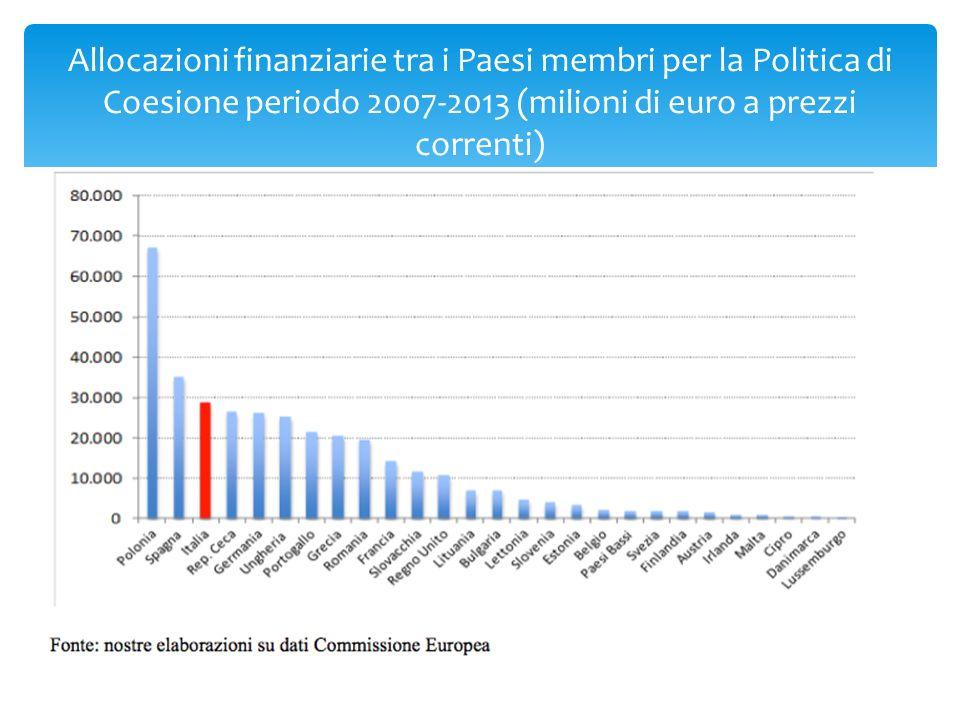 Allocazioni finanziarie tra i Paesi membri per la Politica di Coesione periodo 2007-2013 (milioni di euro a prezzi correnti)