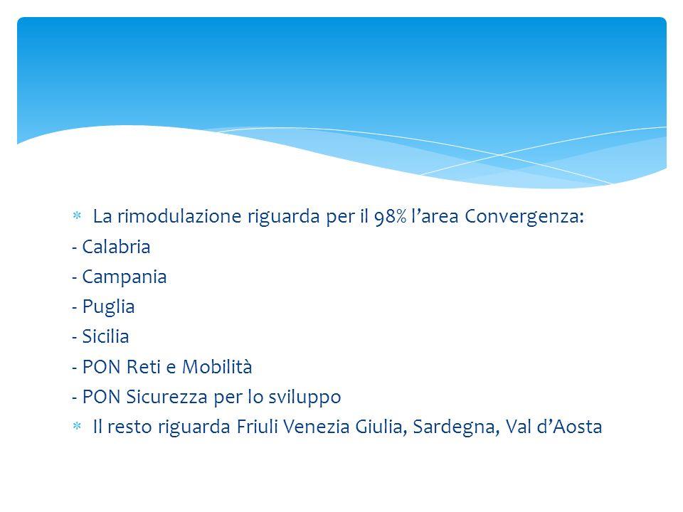 La rimodulazione riguarda per il 98% larea Convergenza: - Calabria - Campania - Puglia - Sicilia - PON Reti e Mobilità - PON Sicurezza per lo sviluppo